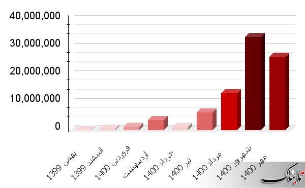 مجموع واکسن وارداتی کرونا به مرز ۸۷ میلیون دوز رسید