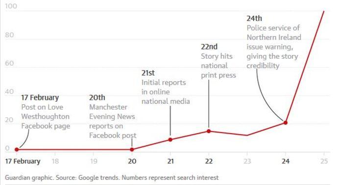 این نمودار تعداد جستوجوی «مومو» در گوگل در انگلستان است که «گاردین» منتشر کرده است؛ نتایجی که با پرداختن رسانه ها به این موضوع رشد کرده و زمانی که رسانه ملی آن کشور به ممو پرداخته، نمودار با شیب بسیار زیاد رشد کرده است.