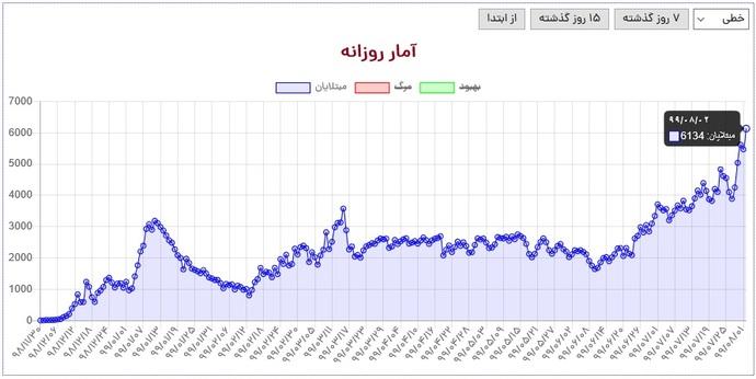 در شبانه روز اخیر ۶۱۳۴ بیمار جدید در کشورمان شناسایی شدهاند؛ رکوردی که با نیم نگاهی به نمودار فوق هولناک بودنش خودنمایی میکند!