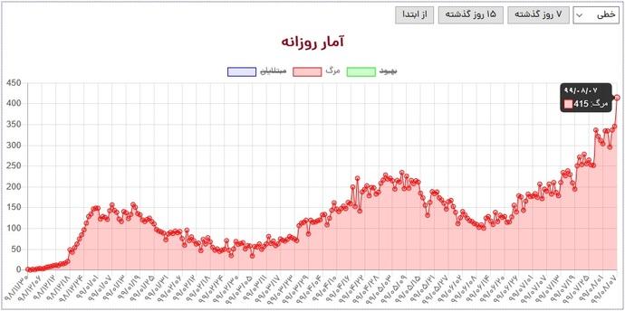 جهش بزرگ آمار مرگ و میر کووید19 در ایران به روایت نمودار