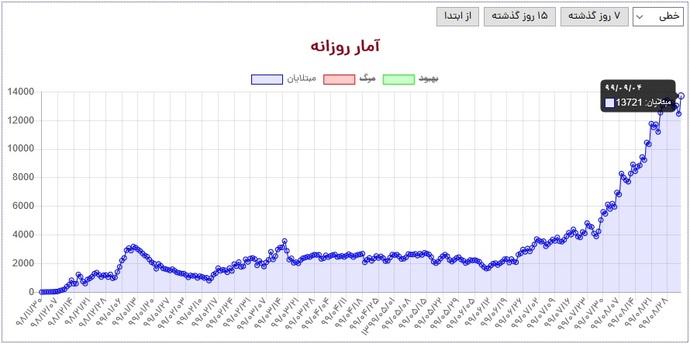 تعداد مبتلایان شناسایی شده کووید19 در ایران باز هم شکست.
