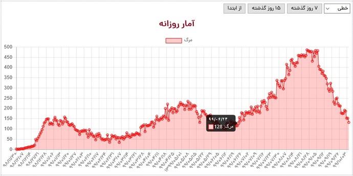 طی شبانه روز اخیر 132 تن از بیماران ایرانی چشم از جهان فروبستند. شمار جان باختگان کووید19 در ایران که آخرین بار در هفته آخر شهریور ماه یعنی هفتاد روز پیش، عدد کمتر از این برایش به ثبت رسیده بود.