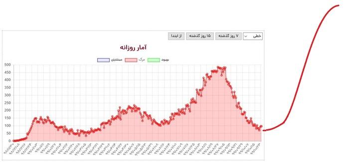نمودار مرگ و میر و کووید19 از روز ابتدایی شیوع ویروس کرونا در کشورمان تا به امروز؛ بر اساس این نمودار به سادگی میتوان پیکهای اول، دوم و سوم شیوع را دید و ابعاد احتمالی پیک بعدی را پیش بینی کرد.