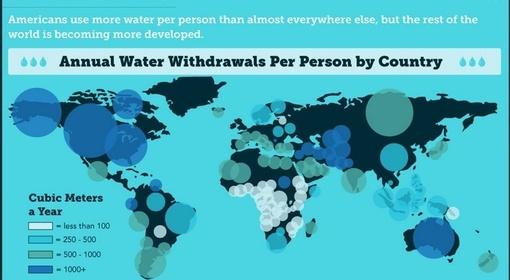 همانطور که مشاهده میشود کشور ما به همراه آمریکا و چند کشور صنعتی دیگر که بسیار پر آب تر از ما هستند، جزو پرمصرفها هستیم.