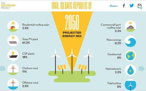 تصویری که در روزهای اخیر در فضای مجازی دست به دست میشود و ادعا شده که طرح دانشگاه استنفورد برای تامین انرژی پاک برای ایران تا سال 2050 میلادی است.