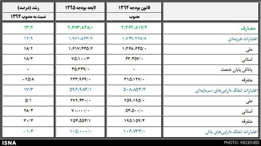 بودجه واقعی دولت چقدر است؟ +جدول