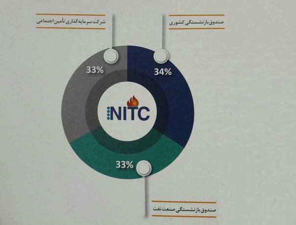 سهام داران شرکت ملی نفتکش ایران که از جمله شرکت های مدیریتی صندوق بازنشستگی کشوری به شمار میآید.