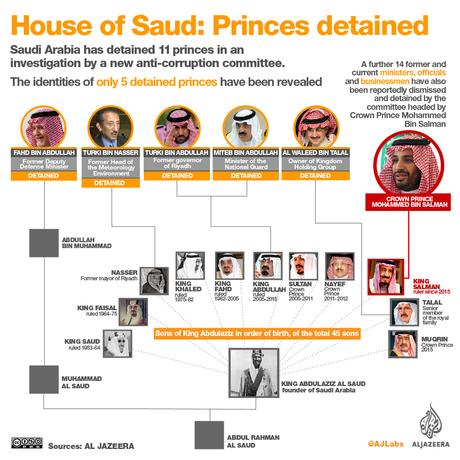 فرق خطرناک محمد بن سلمان با پادشاهان قبلی عربستان چیست؟