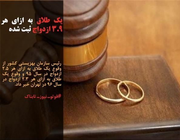 رئیس سازمان بهزیستی کشور از وقوع یک طلاق به ازای هر ٢.۵ ازدواج در سال ٩۵ و وقوع یک طلاق به ازای هر ٢.٣ ازدواج در سال ٩۶ در تهران خبر داد.