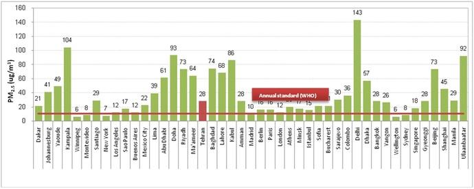 میانگین غلظت سالیانه آلاینده PM۲.5 در برخی از شهرهای جهان (بر اساس آخرین داده موجود در بازه سالهای ۲۰۱۰- ۲۰۱6)