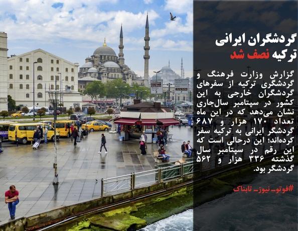 گزارش وزارت فرهنگ و گردشگری ترکیه از سفرهای گردشگران خارجی به این کشور در سپتامبر سالجاری نشان میدهد که در این ماه تعداد ۱۷۰ هزار و ۶۸۷ گردشگر ایرانی به ترکیه سفر کردهاند؛ این درحالی است که این رقم در سپتامبر سال گذشته ۳۳۶ هزار و ۵۶۲ گردشگر بود.