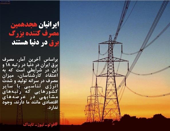براساس آخرین آمار، مصرف برق ایران در دنیا در رتبه ۱۸ و این در شرایطی است که به اعتقاد کارشناسان، میزان مصرف در سرانه تولید و شدت انرژی تناسبی با سایر کشورهایی که رتبههای مشابهی در عرصههای اقتصادی مانند ما دارند، وجود ندارد.