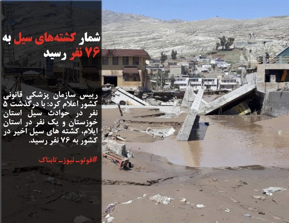 رییس سازمان پزشکی قانونی کشور اعلام کرد: با درگذشت ۵ نفر در حوادث سیل استان خوزستان و یک نفر در استان ایلام، کشته های سیل اخیر در کشور به ۷۶ نفر رسید.