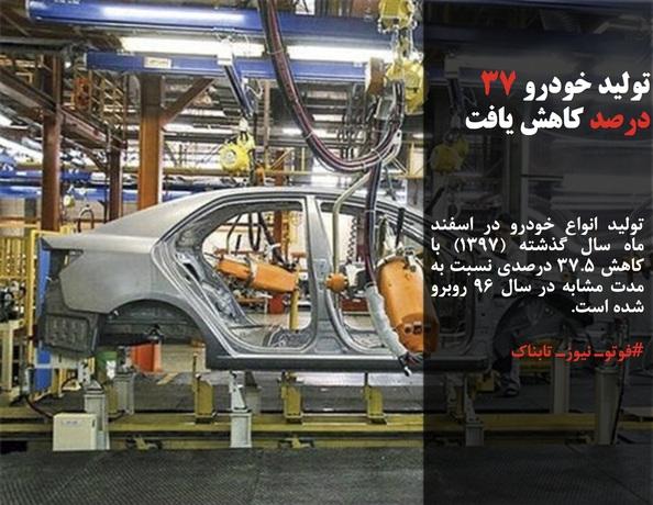 تولید انواع خودرو در اسفند ماه سال گذشته (۱۳۹۷) با کاهش ۳۷.۵ درصدی نسبت به مدت مشابه در سال ۹۶ روبرو شده است.