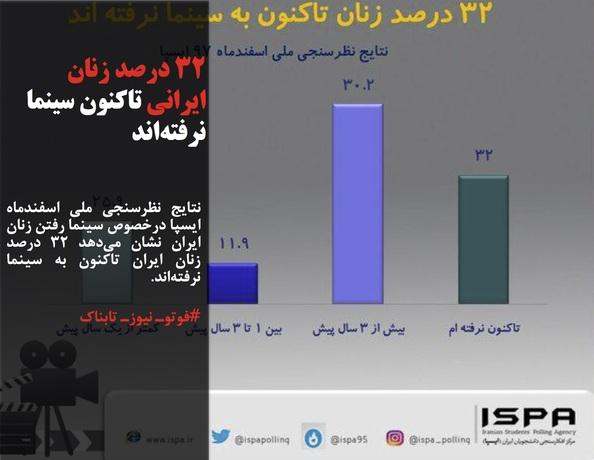 نتایج نظرسنجی ملی اسفندماه ایسپا درخصوص سینما رفتن زنان ایران نشان میدهد ۳۲ درصد زنان ایران تاکنون به سینما نرفتهاند.