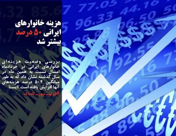 بررسی وضعیت هزینهای خانوارهای ایرانی در خردادماه امسال نسبت به همین ماه در سال گذشته نشان داد که به طور میانگین ۵۰.۴ درصد هزینههای آنها افزایش یافته است./ایسنا
