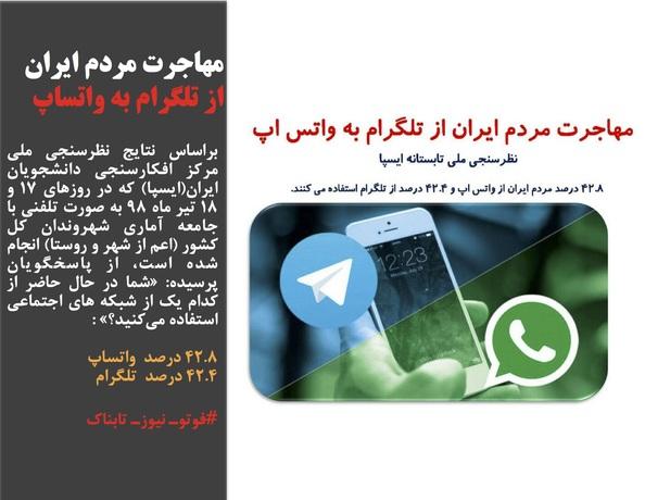 براساس نتایج نظرسنجی ملی مرکز افکارسنجی دانشجویان ایران(ایسپا) که در روزهای ۱۷ و ۱۸ تیر ماه ۹۸ به صورت تلفنی با جامعه آماری شهروندان کل کشور (اعم از شهر و روستا) انجام شده است، از پاسخگویان پرسیده: «شما در حال حاضر از کدام یک از شبکه های اجتماعی استفاده میکنید؟» :  ۴۲.۸ درصد  واتساپ ۴۲.۴ درصد  تلگرام  #فوتوـ نیوزـ تابناک