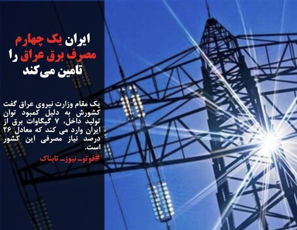 یک مقام وزارت نیروی عراق گفت کشورش به دلیل کمبود توان تولید داخل، ۷ گیگاوات برق از ایران وارد می کند که معادل ۲۶ درصد نیاز مصرفی این کشور است.