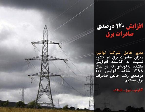 مدیر عامل شرکت توانیر: میزان صادرات برق در کشور نسبت به گذشته افزایش داشته، بهگونهای که در سال ۱۳۹۸ شاهد افزایش ۱۲۰ درصدی رشد خالص صادرات برق هستیم.