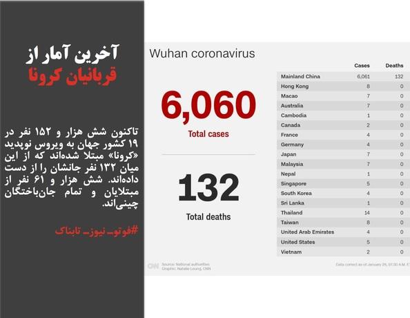 تاکنون شش هزار و ۱۵۲ نفر در ۱۹ کشور جهان به ویروس نوپدید «کرونا» مبتلا شدهاند که از این میان ۱۳۲ نفر جانشان را از دست دادهاند. شش هزار و ۶۱ نفر از مبتلایان و تمام جانباختگان چینیاند.