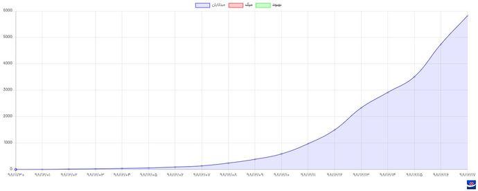 نیم نگاهی به نمودار شمار مبتلایان به ویروس کرونا در کشورمان، روند نگران کنندهای نشان می دهد. روندی که با افزایش سفر در روزهای اخیر و دوره پنهان ابتلا به ویروس (یک تا دو هفته)، می شود حدس زد پیک بزرگ دیگری را در زمان تحویل سال جدید رقم خواهد زد!
