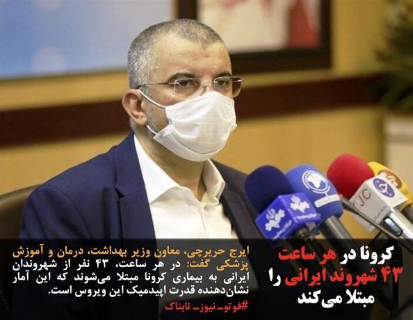 ایرج حریرچی، معاون وزیر بهداشت، درمان و آموزش پزشکی گفت: در هر ساعت، ۴۳ نفر از شهروندان ایرانی به بیماری کرونا مبتلا میشوند که این آمار نشاندهنده قدرت اپیدمیک این ویروس است.